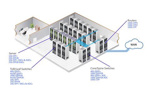 data center diagram optics cable options for modern data center