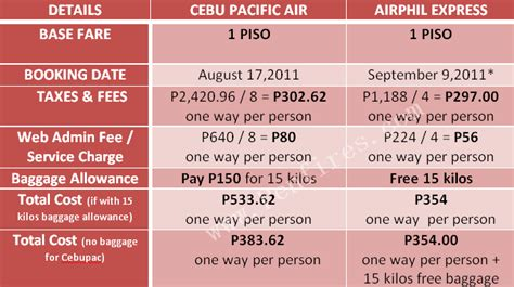 your guide on piso fare booking cebu pacific and airphil express penfires