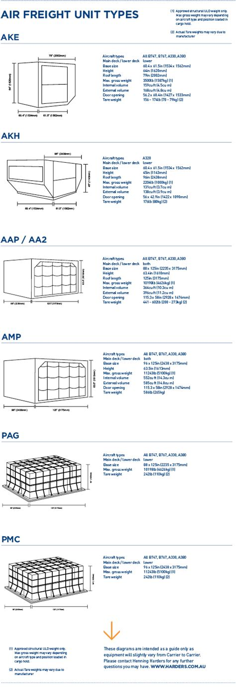 air freight container types and specifications