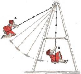 Exles Of Swing Types Of Energy Clipart Clipart Suggest