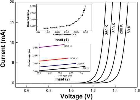 schottky diode temperature color temperature dependence of forward i v characteristics of