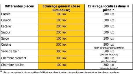 Combien De Spots Dans Une Cuisine by Conseils Fd Eclairage