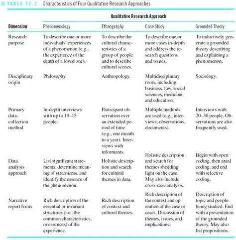 qualitative themes in research best 20 qualitative research methods ideas on pinterest