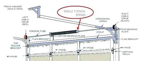 garage door tension adjustment benlennon
