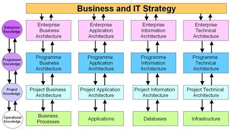 Business Model Federal Enterprise Architecture Business Reference Model Enterprise Architecture Standards Template