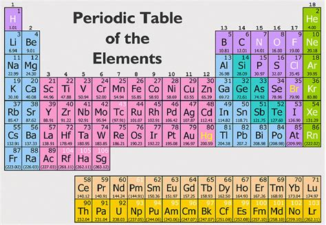 periodic table of elements periodic table pen periodic table of elements periodic table of the