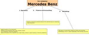 Mercedes Business Strategy Mystic