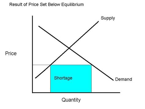 shortage diagram mr kersey org mr kersey s lecture notes