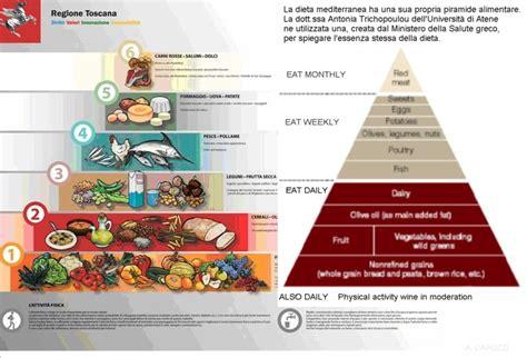 piramide alimentare toscana ecografie3d leggi argomento quando le piramidi