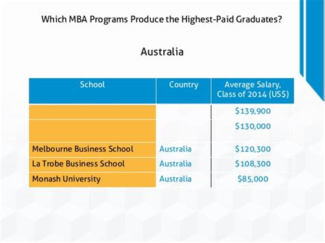 Mba Average Salary Australia by Which Mba Programs Produce The Highest Paid Graduates