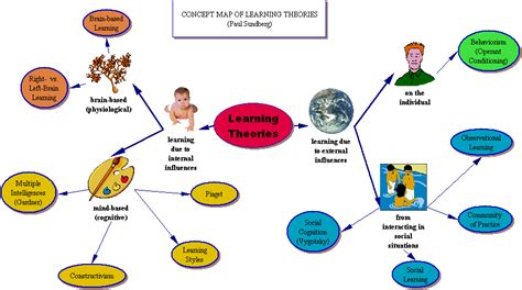 intelligence concept map what is intelligence richard o connell web 3 0 technology and the valuecosm