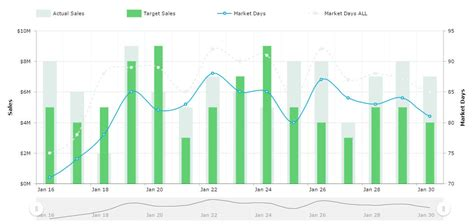 theme maker qlikview combined bullet column and line graphs with multiple value