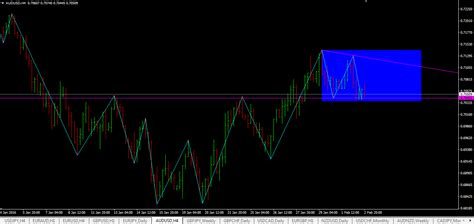 swing trading indicator swing high swing low indicator mt4 download link