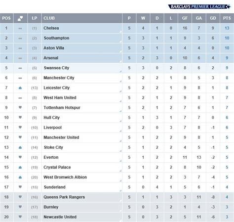 epl table premier league barclays premier league 2014 2015 week 5 results