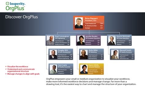 best program for org charts insperity orgplus products altula