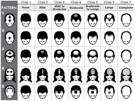 growth pattern classification image