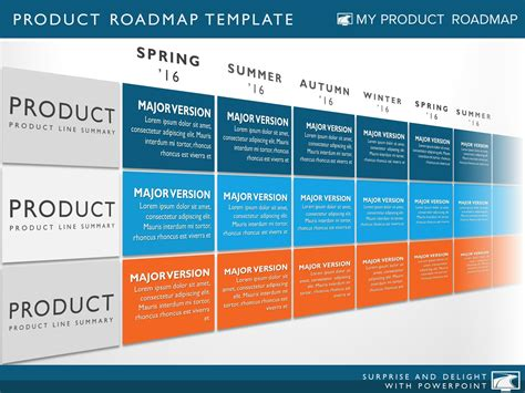 most popular templates my product roadmap