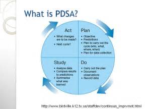 Pdsa Template by Pdsa Plan Do Study Act Template Quotes