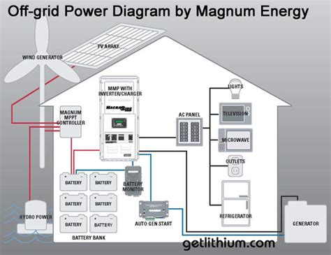 grid energy system solar power inverter converter