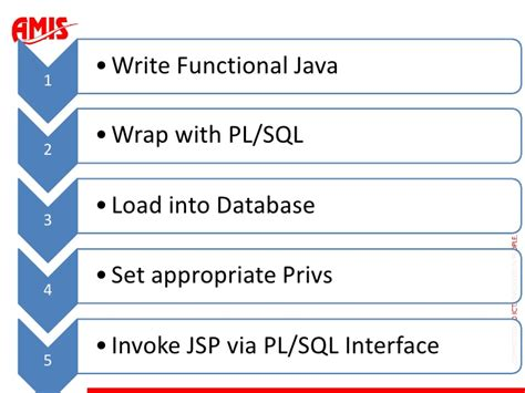 tutorialspoint pl sql how to buy essay cheap with no worries how to write sql