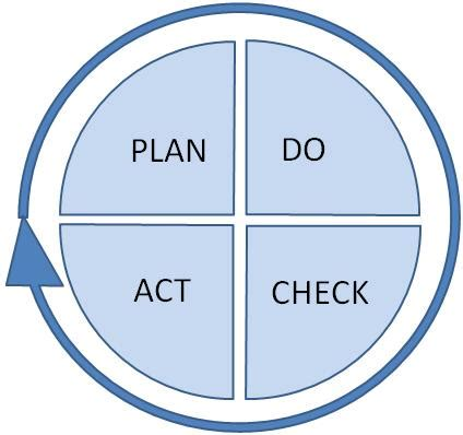Plan Do Check Act Template by The Plan Do Check Act Cycle The Deming Cycle Expert