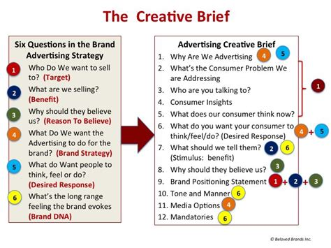 creative design brief questions 13 best creative brief images on pinterest entrepreneur