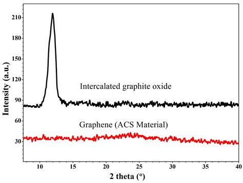 xrd pattern of reduced graphene oxide graphene oxide xrd related keywords graphene oxide xrd