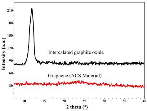 xrd pattern graphite single layer graphene graphene factory acs material