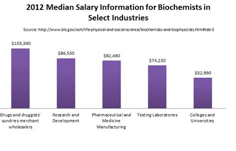 Biochemistry Outlook by Masters Of Science In Biochemistry Degree Programs
