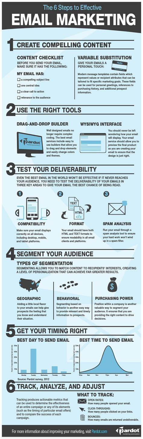Email Marketing by The Ultimate List Of Email Marketing Infographics