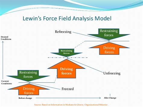 lewin s field analysis template knowledge management