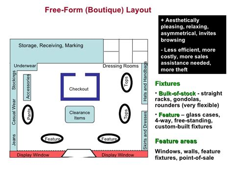 grocery store layout template store layout