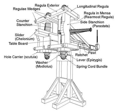 catapult diagram ancient artillery technology from catapults to the