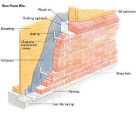 building a brick veneer house wall building masonry