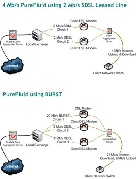 leased line diagram fluidata ltd purefluid leased line service dsl