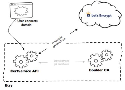 pattern etsy domain how etsy manages https and ssl certificates for custom