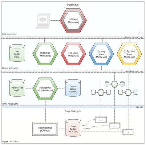 design pattern reference github kbastani cloud native microservice strangler