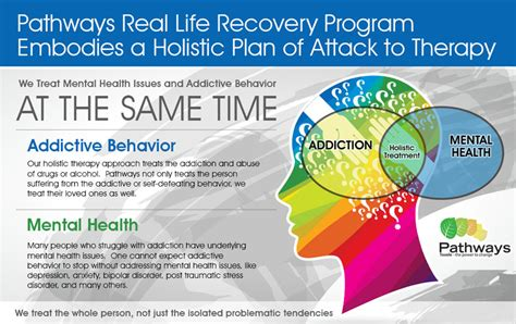 Range Behavioral Health Detox by Dual Diagnosis Treatment For Co Occuring Disorders In Utah
