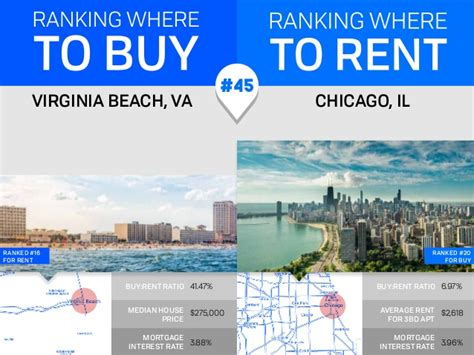 best cities to buy a house best cities to buy a home vs renting