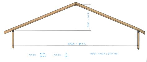 a frame roof pitch rafter pitch roof construction rise over run build a