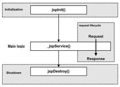 tutorial web jsp jsp life cycle