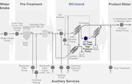 Service Sea Water Osmosis Swro 1 seawater osmosis swro sulzer