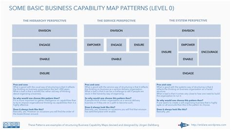 some basic business capability map patterns level 0