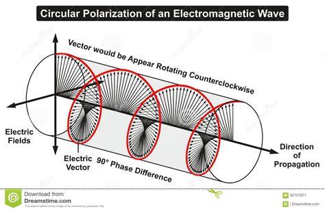 polarized light stock photos polarized light stock circular polarization of an electromagnetic light wave