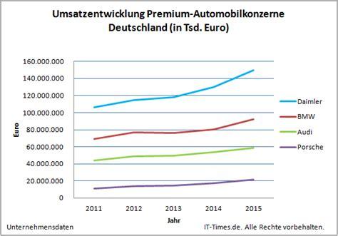 Audi Umsatz by Audi Bmw Daimler Und Porsche Wer Hat Unter Den