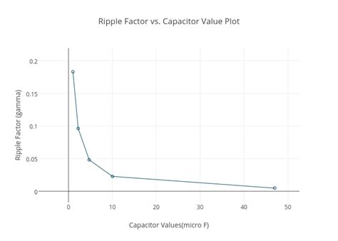 measure capacitor capacity calculating capacitor value for power supply ripple 28 images low ripple 12v fixed power