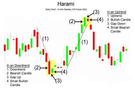 video pattern candlestick technical analisis saham just another wordpress com weblog