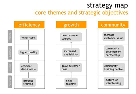 strategic themes exles strategy map manage the hidden 80 of your value