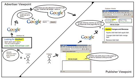 adsense how it works talking points what does and doesn t work in internet