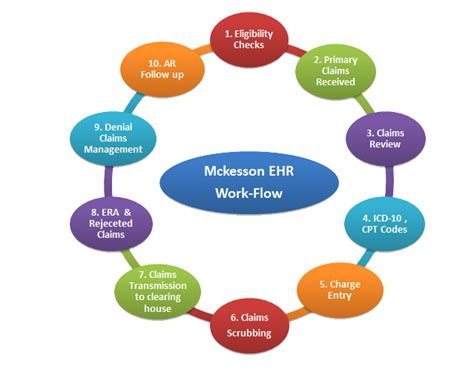 Mckesson Background Check Mckesson Ehr Billing Work Flow Claims Processing Services